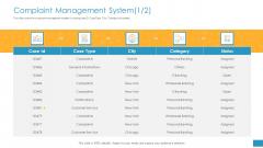 Employee Grievance Handling Process Complaint Management System City Download PDF