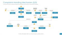 Employee Grievance Handling Process Complaints Handling Mechanism Mockup PDF