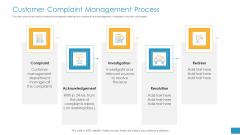 Employee Grievance Handling Process Customer Complaint Management Process Designs PDF
