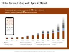 Employee Health And Fitness Program Global Demand Of Mhealth Apps In Market Demonstration PDF