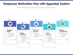 Employee Motivation Plan With Appraisal System Ppt PowerPoint Presentation Inspiration Background PDF