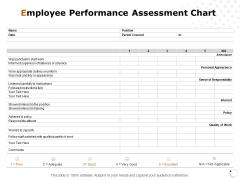 Employee Performance Assessment Chart Ppt PowerPoint Presentation Show Demonstration