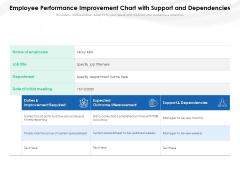 Employee Performance Improvement Chart With Support And Dependencies Ppt PowerPoint Presentation Infographic Template Aids PDF