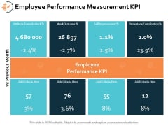 Employee Performance Measurement KPI Ppt PowerPoint Presentation Ideas Mockup