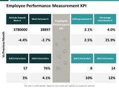 Employee Performance Measurement Kpi Ppt PowerPoint Presentation Slides Maker