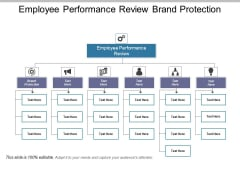 Employee Performance Review Brand Protection Ppt PowerPoint Presentation Infographic Template Format