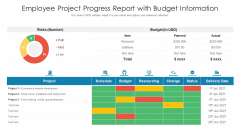 Employee Project Progress Report With Budget Information Ppt PowerPoint Presentation Ideas Inspiration PDF
