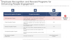 Employee Recognition And Reward Programs For Enhancing People Engagement Ppt Outline Portrait PDF