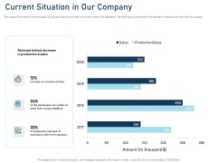 Employee Recognition Award Current Situation In Our Company Ppt PowerPoint Presentation Ideas Background Images PDF