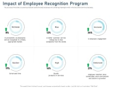 Employee Recognition Award Impact Of Employee Recognition Program Ppt PowerPoint Presentation Summary File Formats PDF