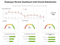 Employee Review Dashboard With Overall Satisfaction Ppt PowerPoint Presentation Gallery Graphics Template PDF