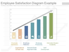 Employee Satisfaction Diagram Example