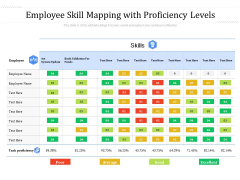 Employee Skill Mapping With Proficiency Levels Ppt PowerPoint Presentation Model Portfolio PDF