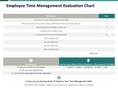 Employee Time Management Evaluation Chart Ppt PowerPoint Presentation Outline Slides