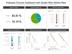 Employee Turnover Dashboard With Gender Wise Attrition Rate Ppt PowerPoint Presentation Model Icons PDF