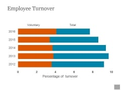 Employee Turnover Ppt PowerPoint Presentation Designs