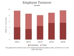 Employee Turnover Ppt PowerPoint Presentation Topics