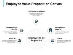 Employee Value Proposition Canvas Development Ppt PowerPoint Presentation Icon Slideshow