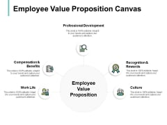 Employee Value Proposition Canvas Ppt PowerPoint Presentation File Inspiration
