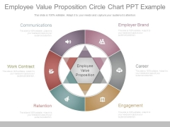 Employee Value Proposition Circle Chart Ppt Example