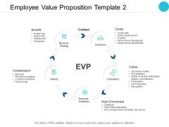 Employee Value Proposition Compensation Ppt PowerPoint Presentation Portfolio Graphics Tutorials