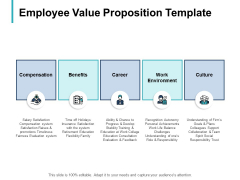 Employee Value Proposition Compensation Ppt PowerPoint Presentation Styles Layouts