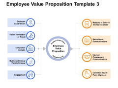 Employee Value Proposition Competitor Ppt PowerPoint Presentation Styles Templates