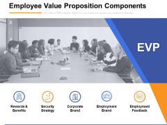 Employee Value Proposition Components Ppt PowerPoint Presentation Icon Background