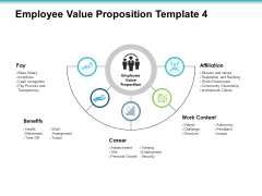 Employee Value Proposition Content Affiliation Career Ppt PowerPoint Presentation Inspiration Objects