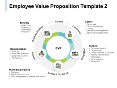 Employee Value Proposition Economic Conditions Ppt PowerPoint Presentation Styles Design Inspiration