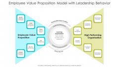 Employee Value Proposition Model With Leadership Behavior Ppt PowerPoint Presentation File Demonstration PDF