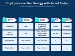 Employees Incentive Strategy With Annual Budget Ppt PowerPoint Presentation Summary Diagrams PDF