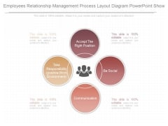 Employees Relationship Management Process Layout Diagram Powerpoint Show