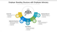Employer Branding Structure With Employee Advocacy Ppt Summary File Formats PDF