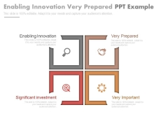 Enabling Innovation Very Prepared Ppt Example