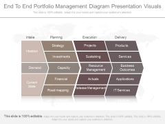 End To End Portfolio Management Diagram Presentation Visuals