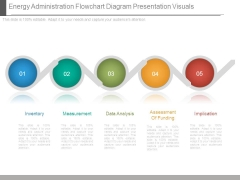 Energy Administration Flowchart Diagram Presentation Visuals