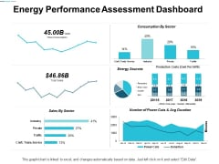 Energy Performance Assessment Dashboard Ppt Powerpoint Presentation Portfolio Deck