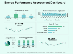 Energy Performance Assessment Dashboard Ppt PowerPoint Presentation Summary