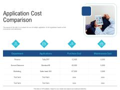Enhance Enterprise Application Performance Application Cost Comparison Ppt Infographic Template Example PDF