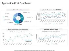 Enhance Enterprise Application Performance Application Cost Dashboard Ppt Inspiration File Formats PDF