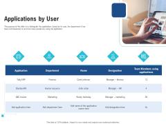 Enhance Enterprise Application Performance Applications By User Ppt Model Graphics PDF