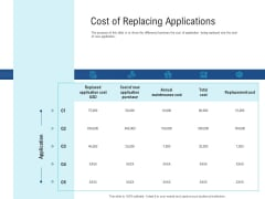 Enhance Enterprise Application Performance Cost Of Replacing Applications Elements PDF