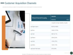 Enhance Profit Client Journey Analysis Customer Acquisition Channels Background PDF