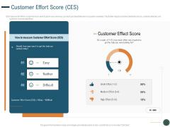 Enhance Profit Client Journey Analysis Customer Effort Score CES Graphics PDF
