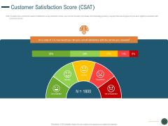 Enhance Profit Client Journey Analysis Customer Satisfaction Score CSAT Template PDF