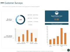 Enhance Profit Client Journey Analysis Customer Surveys Ppt Infographics Samples PDF