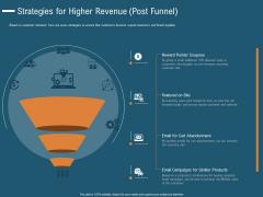 Enhance Profit Client Journey Analysis Strategies For Higher Revenue Post Funnel Ideas PDF