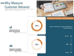 Enhance Profit Client Journey Analysis Why Measure Customer Behavior Summary PDF