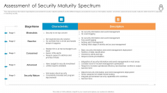 Enhanced Protection Corporate Event Administration Assessment Of Security Maturity Spectrum Background PDF